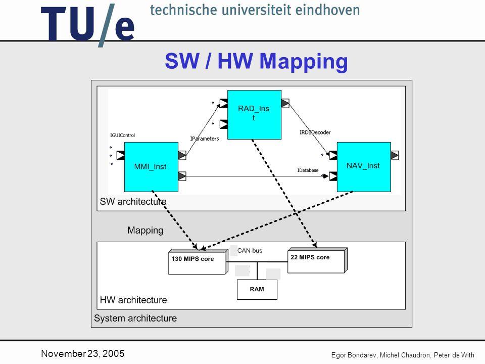 November 23, 2005 Egor Bondarev, Michel Chaudron, Peter de With SW / HW Mapping