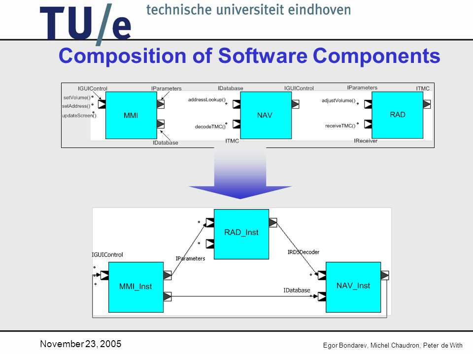 November 23, 2005 Egor Bondarev, Michel Chaudron, Peter de With Composition of Software Components