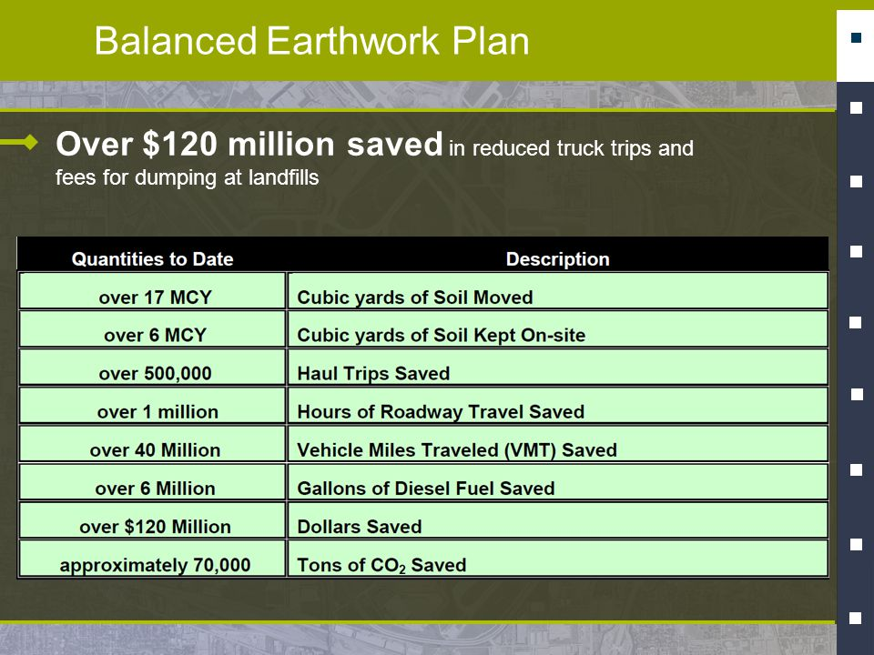 Balanced Earthwork Plan Over $120 million saved in reduced truck trips and fees for dumping at landfills
