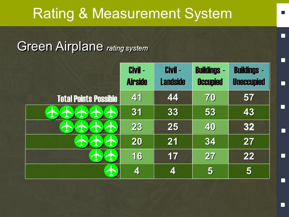 Rating & Measurement System 5 5 5 5 4 4 4 4 22 27 17 16 27 34 21 20 32 40 25 23 43 53 33 31 57 70 44 41 Total Points Possible Green Airplane rating system Buildings - Unoccupied Buildings - Occupied Civil - Landside Civil - Airside