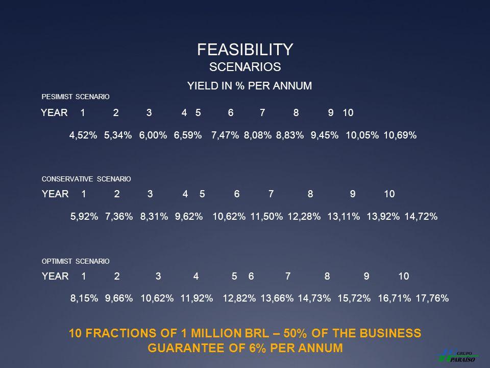FEASIBILITY SCENARIOS YIELD IN % PER ANNUM YEAR 1 2 3 4 5 6 7 8 9 10 4,52% 5,34% 6,00% 6,59% 7,47% 8,08% 8,83% 9,45% 10,05% 10,69% YEAR 1 2 3 4 5 6 7 8 9 10 5,92% 7,36% 8,31% 9,62% 10,62% 11,50% 12,28% 13,11% 13,92% 14,72% YEAR 1 2 3 4 5 6 7 8 9 10 8,15% 9,66% 10,62% 11,92% 12,82% 13,66% 14,73% 15,72% 16,71% 17,76% PESIMIST SCENARIO CONSERVATIVE SCENARIO OPTIMIST SCENARIO 10 FRACTIONS OF 1 MILLION BRL – 50% OF THE BUSINESS GUARANTEE OF 6% PER ANNUM