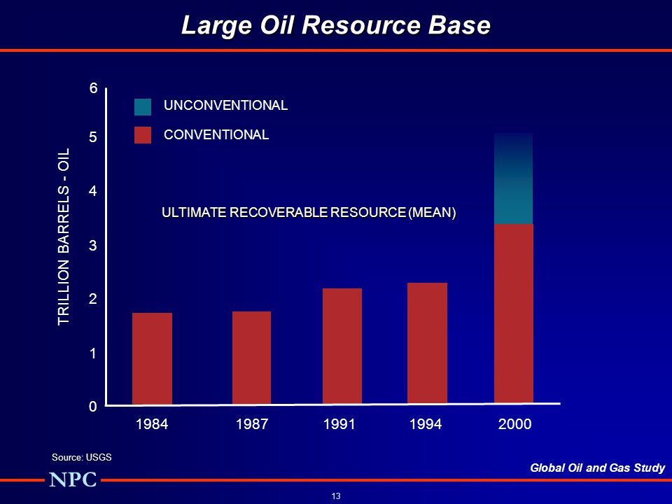 Global Oil and Gas Study NPC 13 0 1 2 3 4 5 19841987199119942000 TRILLION BARRELS - OIL Source: USGS 6 UNCONVENTIONAL CONVENTIONAL ULTIMATE RECOVERABLE RESOURCE (MEAN) Large Oil Resource Base