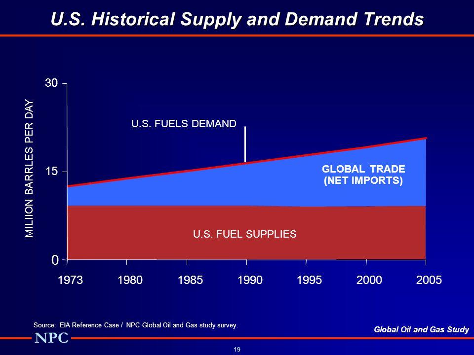 Global Oil and Gas Study NPC 19 U.S.