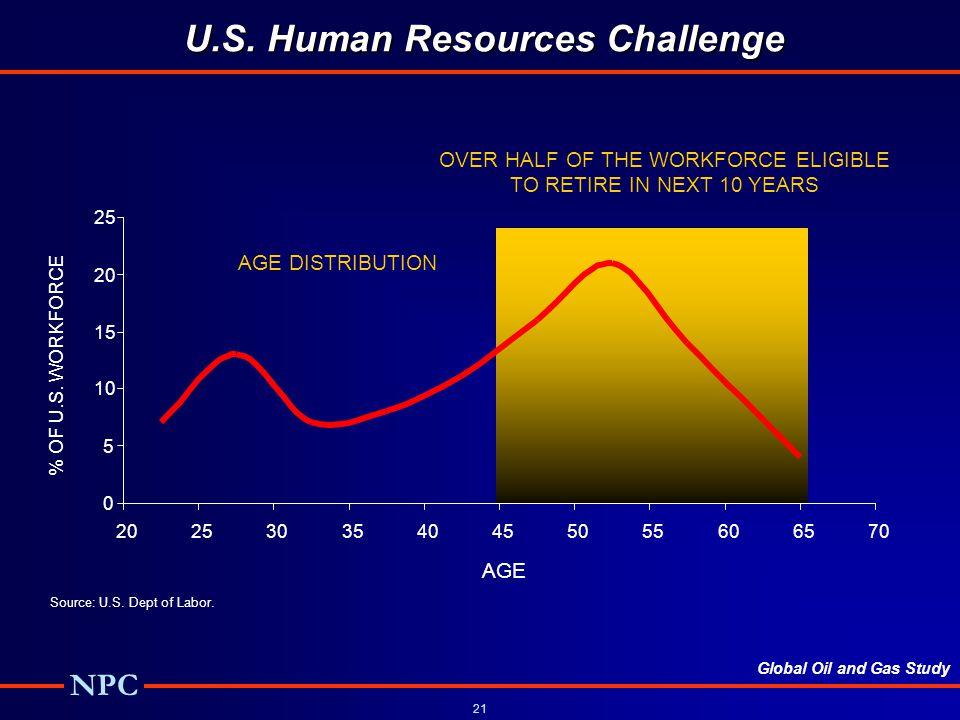 Global Oil and Gas Study NPC 21 U.S.Human Resources Challenge U.S.