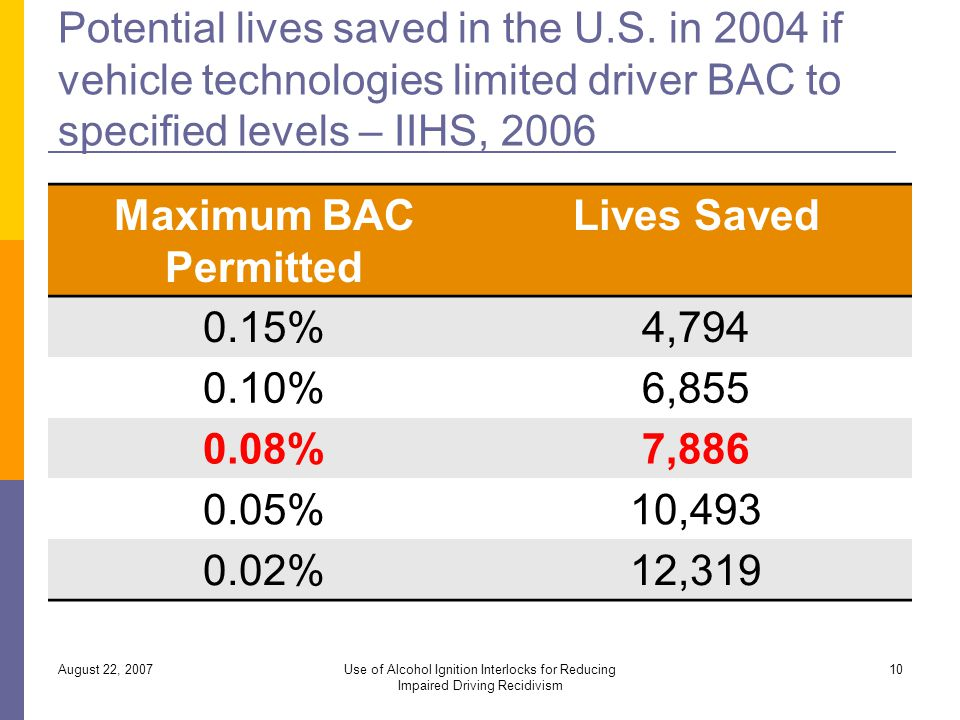 Potential lives saved in the U.S.