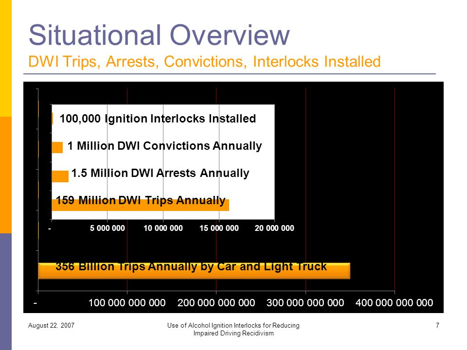 Need to Close the GAP Between Arrests/Convictions and Interlocks Installed August 22, 2007Use of Alcohol Ignition Interlocks for Reducing Impaired Driving Recidivism 28 356 Billion Trips Annually by Car and Light Truck 1.5 Million DWI Arrests Annually 1 Million DWI Convictions Annually 700,000 Ignition Interlocks Installed