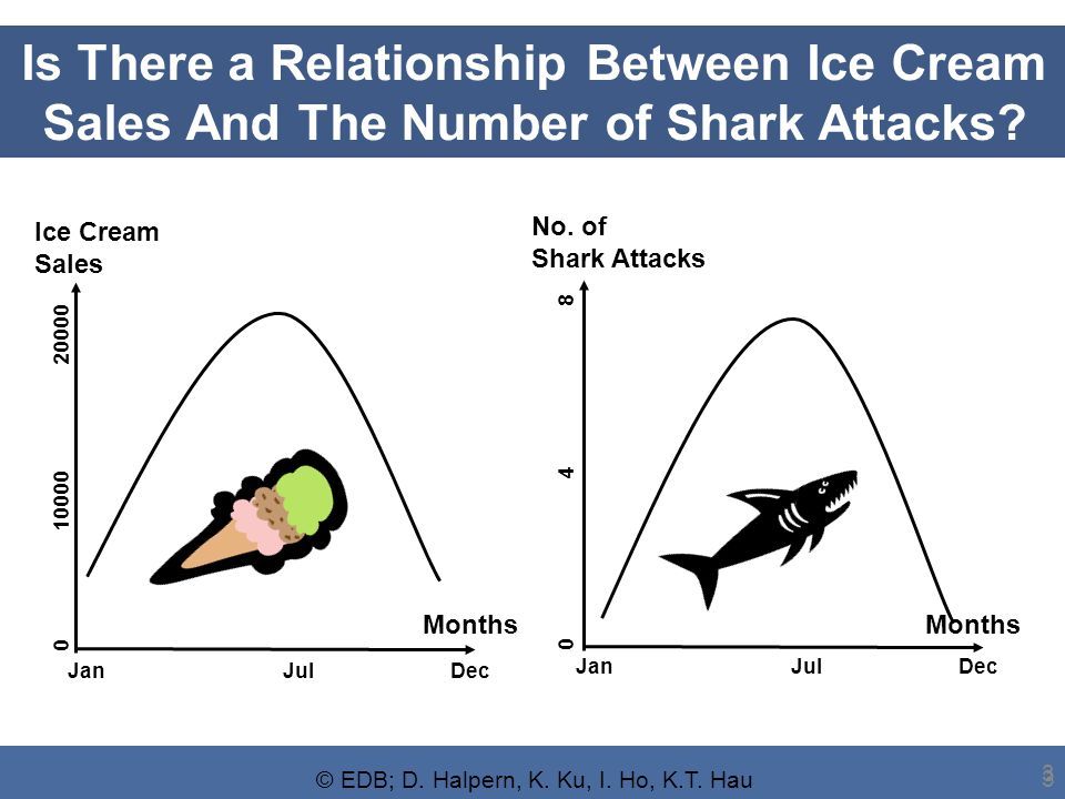 © EDB; D. Halpern, K. Ku, I. Ho, K.T. Hau 3 3 Is There a Relationship Between Ice Cream Sales And The Number of Shark Attacks? Months Ice Cream Sales