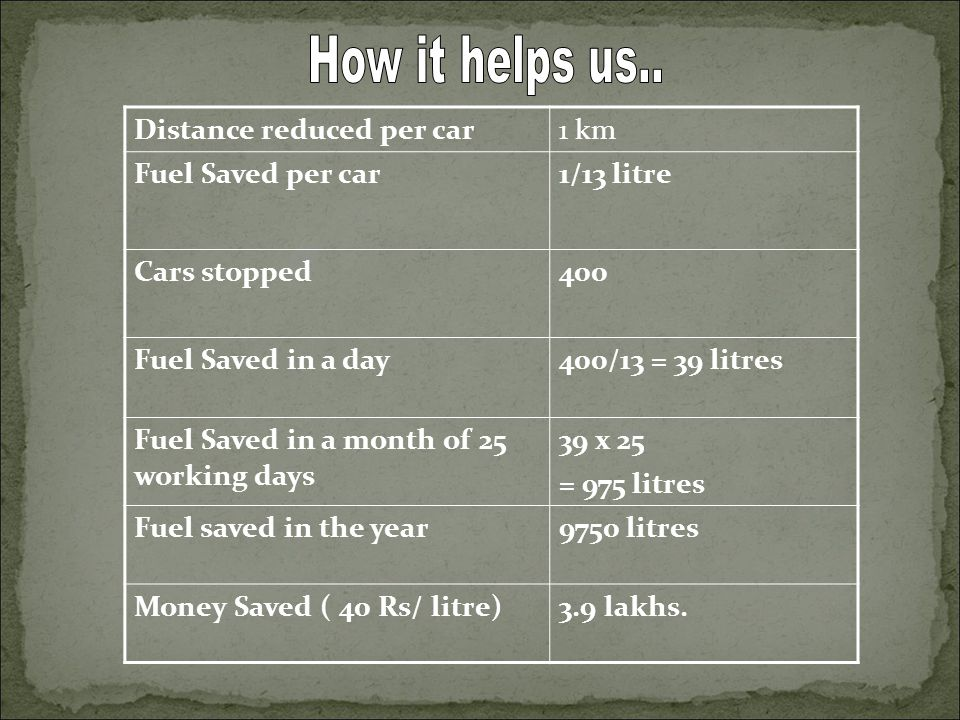 Distance reduced per car1 km Fuel Saved per car1/13 litre Cars stopped400 Fuel Saved in a day400/13 = 39 litres Fuel Saved in a month of 25 working days 39 x 25 = 975 litres Fuel saved in the year9750 litres Money Saved ( 40 Rs/ litre)3.9 lakhs.