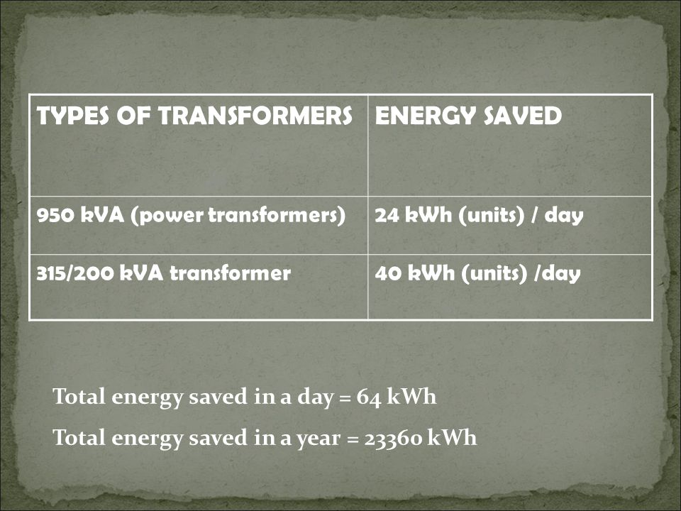 TYPES OF TRANSFORMERSENERGY SAVED 950 kVA (power transformers)24 kWh (units) / day 315/200 kVA transformer40 kWh (units) /day Total energy saved in a day = 64 kWh Total energy saved in a year = 23360 kWh