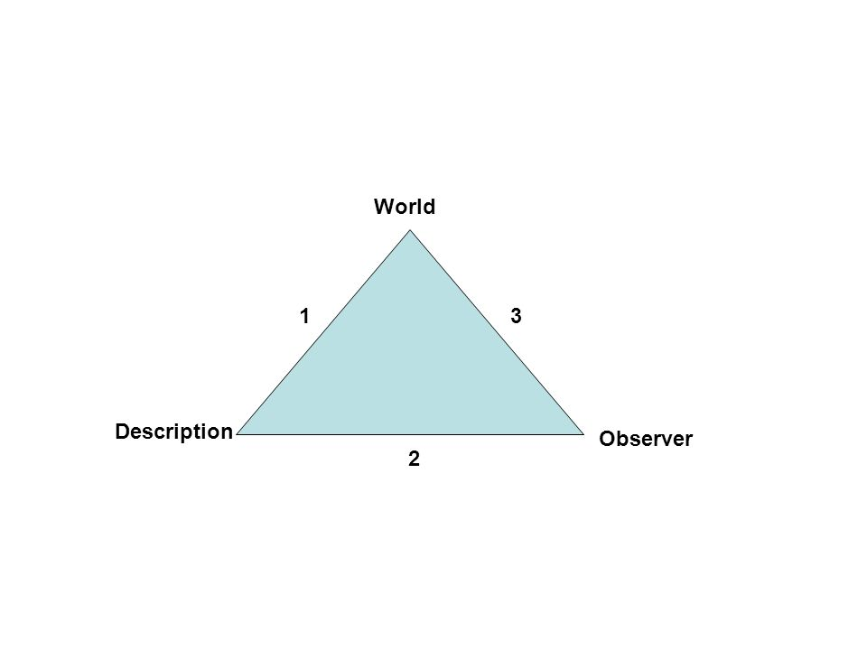 The epistemological triangle Consider Poppers worlds 1, 2, and 3 Side 1 is the classical philosophy of science – construct accurate descriptions of the world Side 2 is the biology of cognition – how an observer a reality Side 3 is social cybernetics – observers participate as well as observe Move from side 1 to the whole triangle