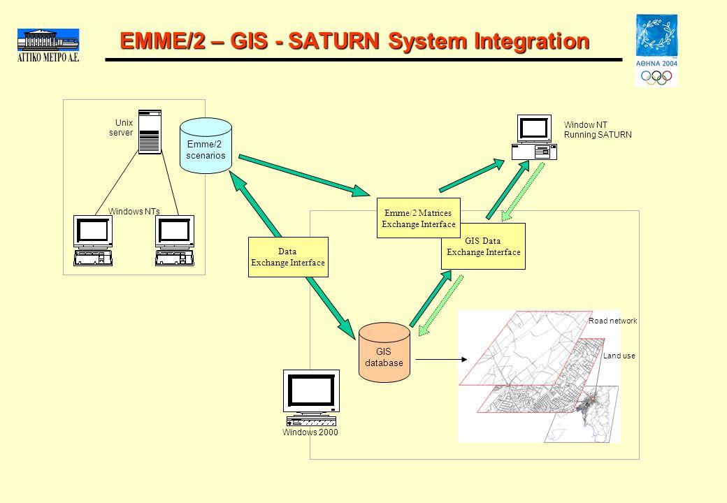 EMME/2 – GIS - SATURN System Integration Unix server Window NT Running SATURN GIS database Windows 2000 Windows NTs Emme/2 scenarios GIS Data Exchange Interface Emme/2 Matrices Exchange Interface Road network Land use Data Exchange Interface