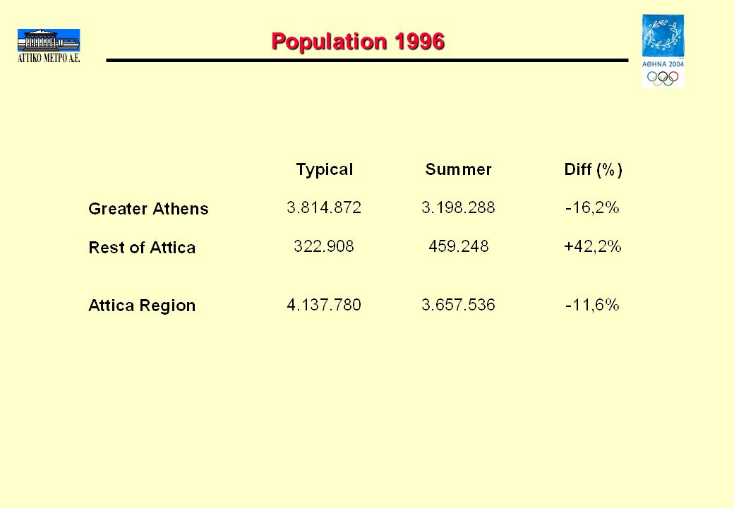 Population 1996