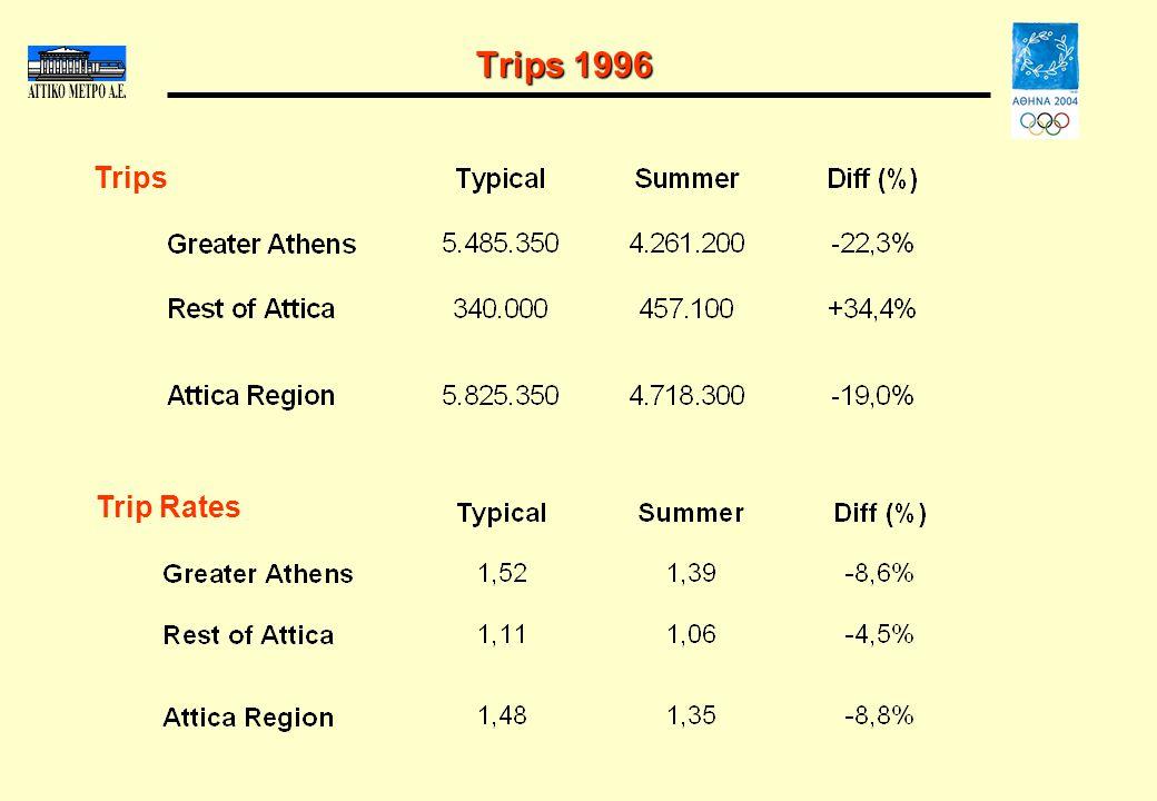 Trips 1996 Trip Rates Trips