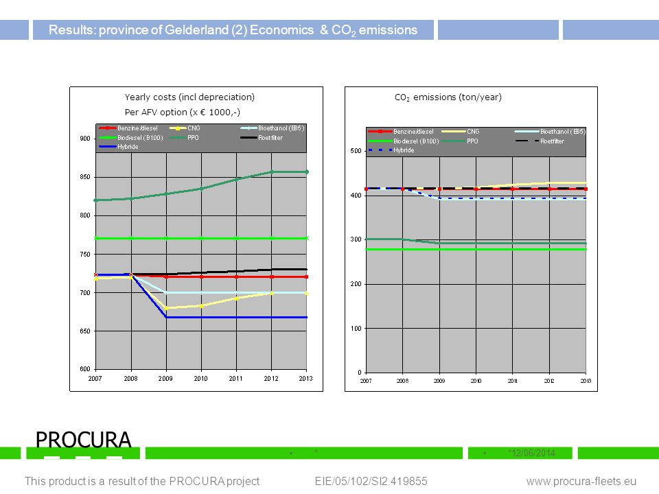 This product is a result of the PROCURA project EIE/05/102/SI2.419855 www.procura-fleets.eu **12/06/2014 PROCURA Results: province of Gelderland (2) E