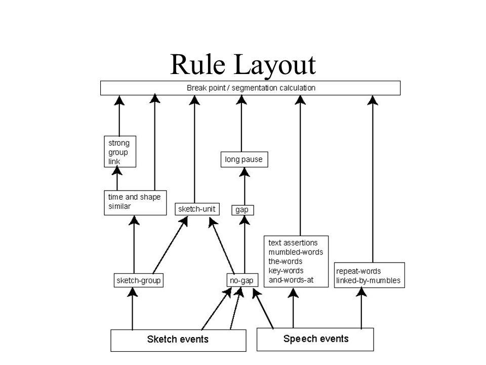 Rule Layout