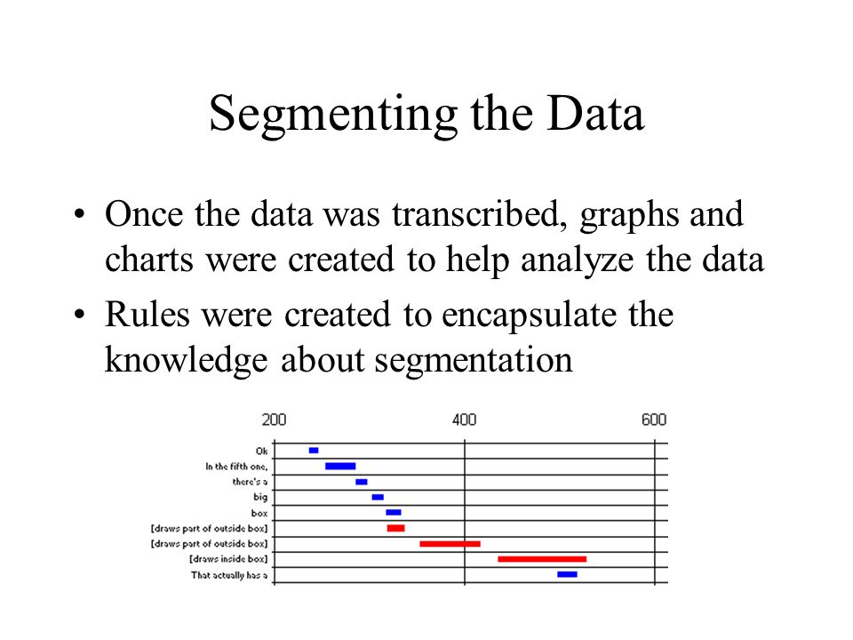 Segmenting the Data Once the data was transcribed, graphs and charts were created to help analyze the data Rules were created to encapsulate the knowledge about segmentation