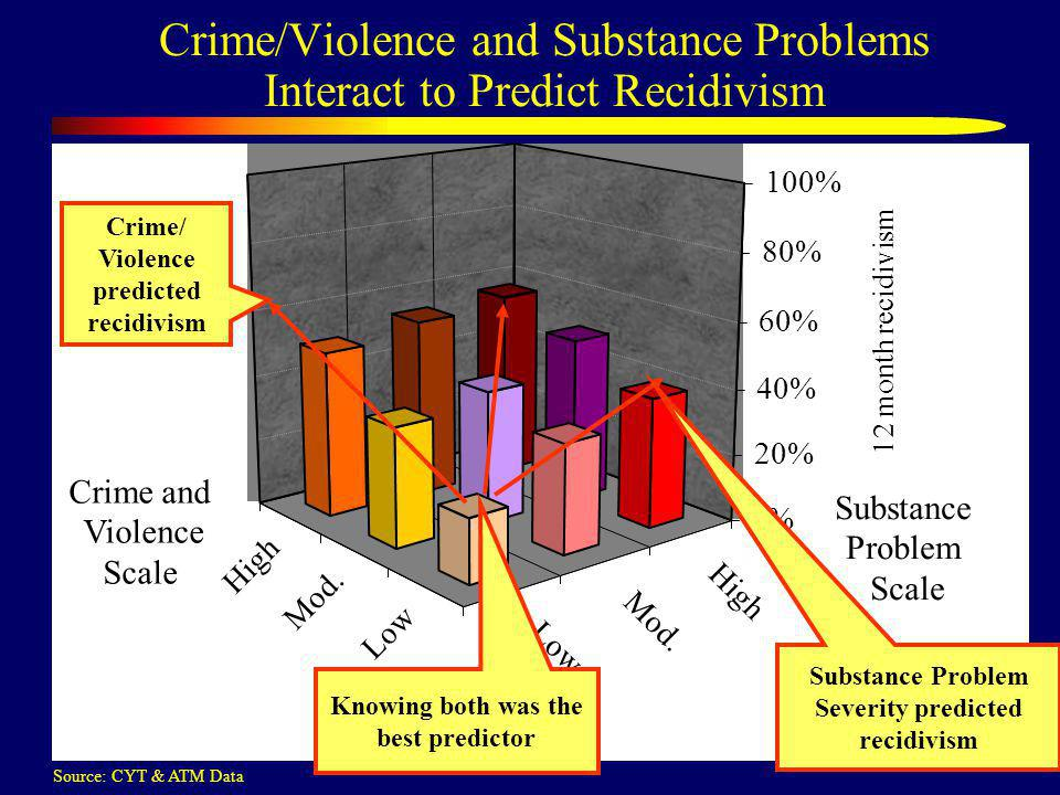 Crime/Violence and Substance Problems Interact to Predict Recidivism Low Mod.