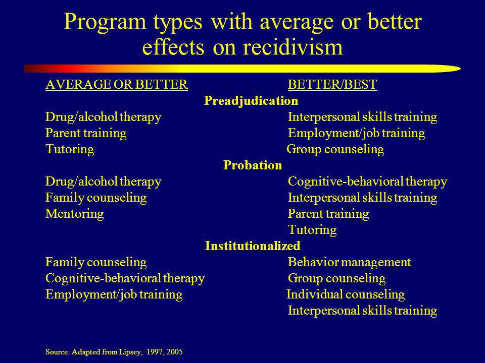 Program types with average or better effects on recidivism AVERAGE OR BETTERBETTER/BEST Preadjudication Drug/alcohol therapyInterpersonal skills training Parent training Employment/job training Tutoring Group counseling Probation Drug/alcohol therapyCognitive-behavioral therapy Family counselingInterpersonal skills training MentoringParent training Tutoring Institutionalized Family counseling Behavior management Cognitive-behavioral therapy Group counseling Employment/job training Individual counseling Interpersonal skills training Source: Adapted from Lipsey, 1997, 2005
