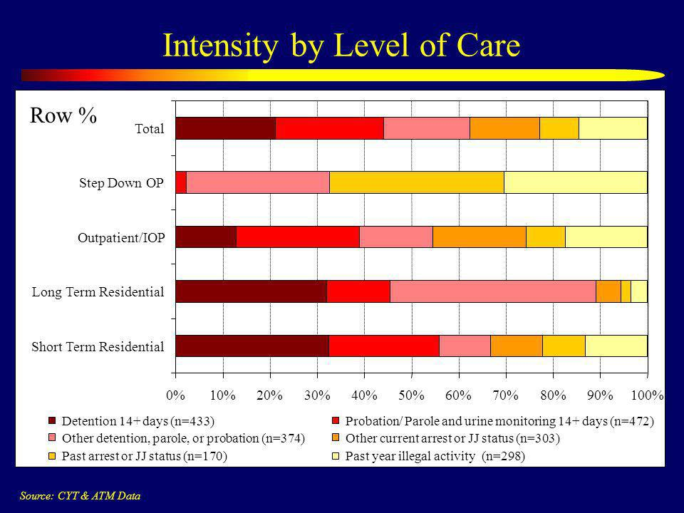 Intensity by Level of Care 0%10%20%30%40%50%60%70%80%90%100% Short Term Residential Long Term Residential Outpatient/IOP Step Down OP Total Detention 14+ days (n=433)Probation/ Parole and urine monitoring 14+ days (n=472) Other detention, parole, or probation (n=374)Other current arrest or JJ status (n=303) Past arrest or JJ status (n=170)Past year illegal activity (n=298) Source: CYT & ATM Data Row %