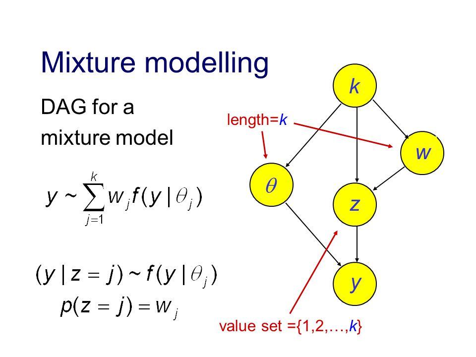 Mixture modelling DAG for a mixture model k w z y length=k value set ={1,2,…,k}