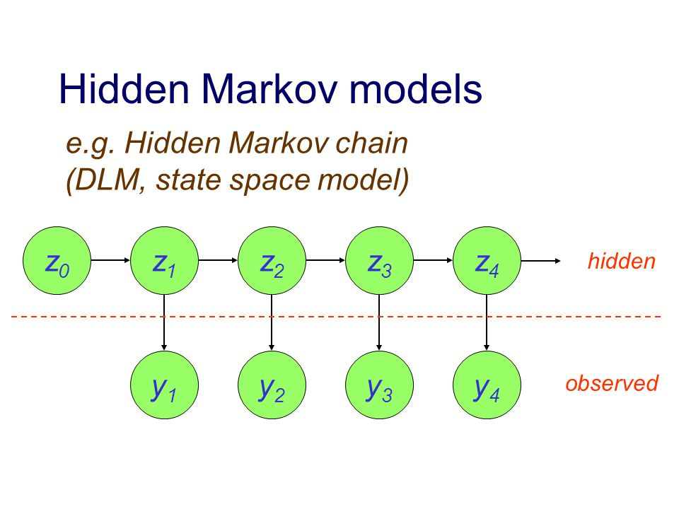 Hidden Markov models z0z0 z1z1 z2z2 z3z3 z4z4 y1y1 y2y2 y3y3 y4y4 e.g.