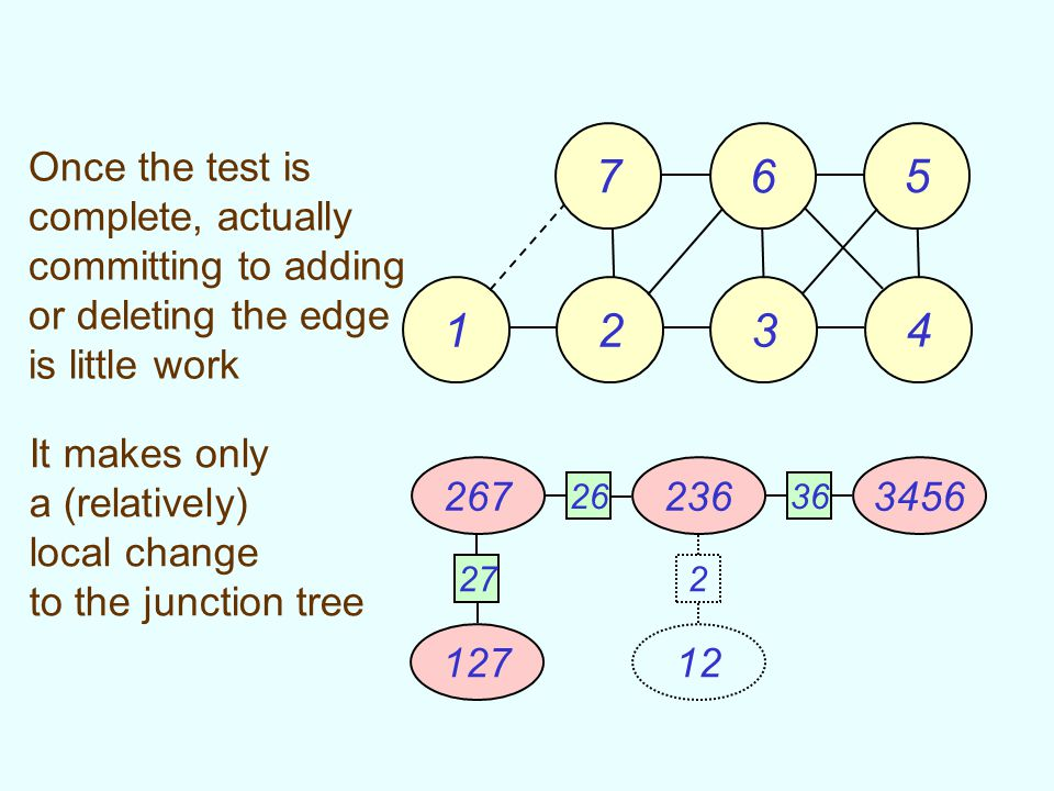 76 5 23 4 1 127 2672363456 2636 27 12 2 It makes only a (relatively) local change to the junction tree Once the test is complete, actually committing to adding or deleting the edge is little work