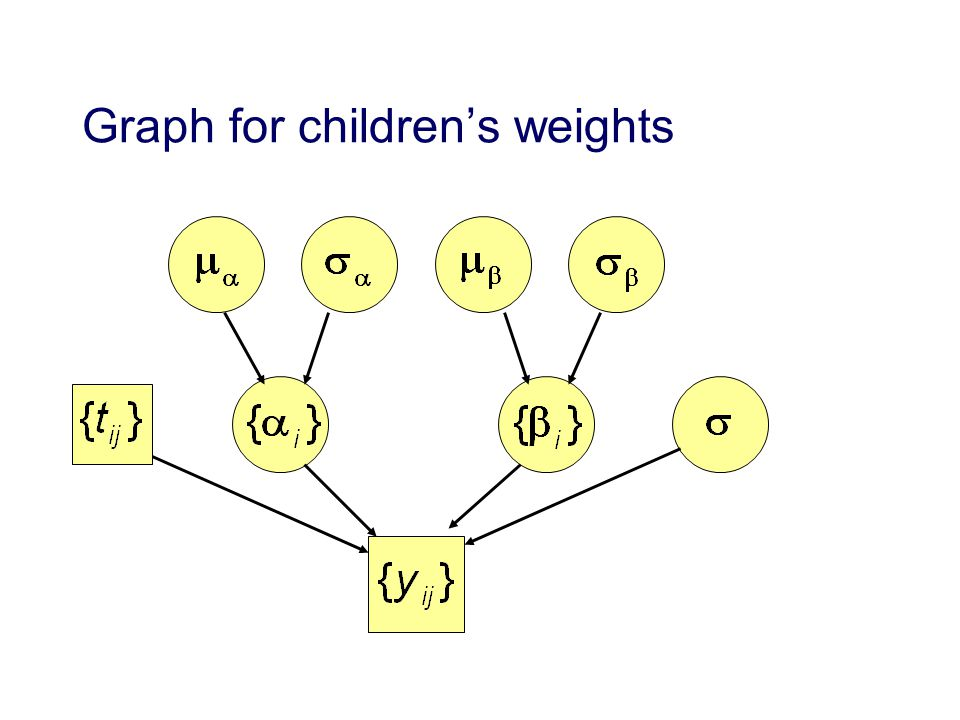 Graph for childrens weights