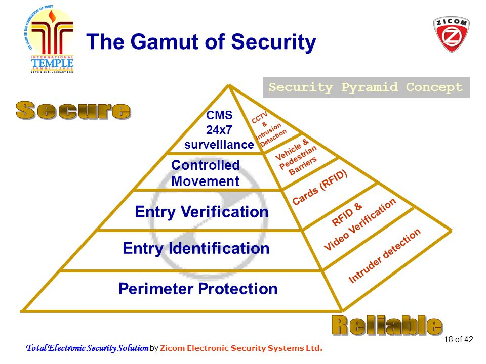 Total Electronic Security Solution by Zicom Electronic Security Systems Ltd. 18 of 42 The Gamut of Security Security Pyramid Concept Perimeter Protect