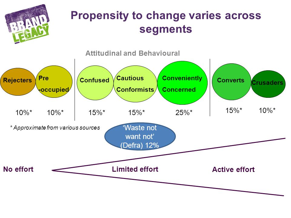 Propensity to change varies across segments Rejecters Pre -occupied Confused Cautious Conformists Conveniently Concerned Converts Crusaders No effortLimited effort Active effort Attitudinal and Behavioural * Approximate from various sources 10%* 10%* 15%* 15%* 25%* 15%* 10%* Waste not want not (Defra) 12%