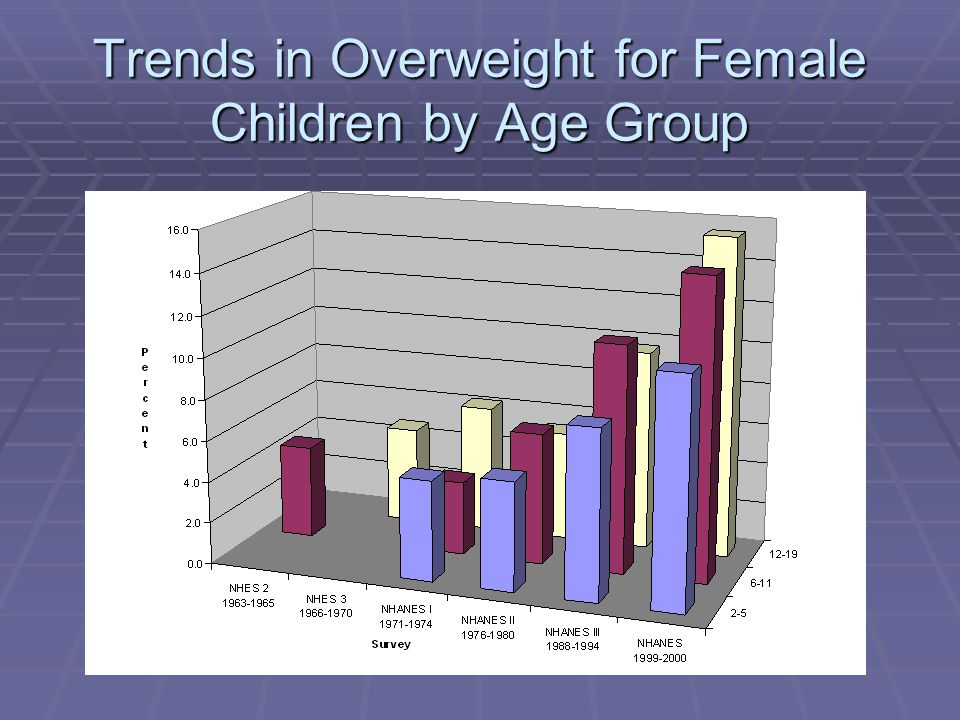 Trends in Overweight for Female Children by Age Group