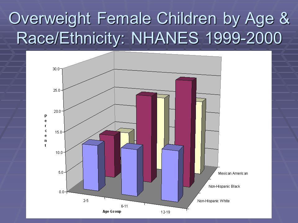 Overweight Female Children by Age & Race/Ethnicity: NHANES 1999-2000