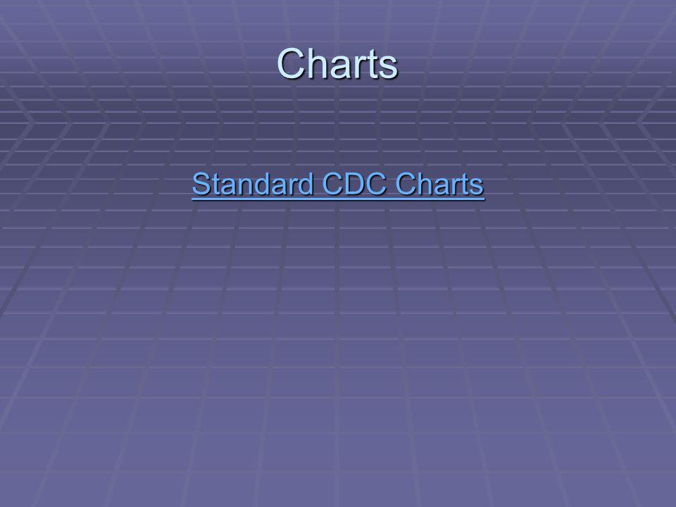 Charts Standard CDC Charts Standard CDC Charts