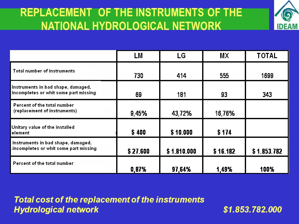 REPLACEMENT OF THE INSTRUMENTS OF THE NATIONAL HYDROLOGICAL NETWORK Total cost of the replacement of the instruments Hydrological network$1.853.782.000