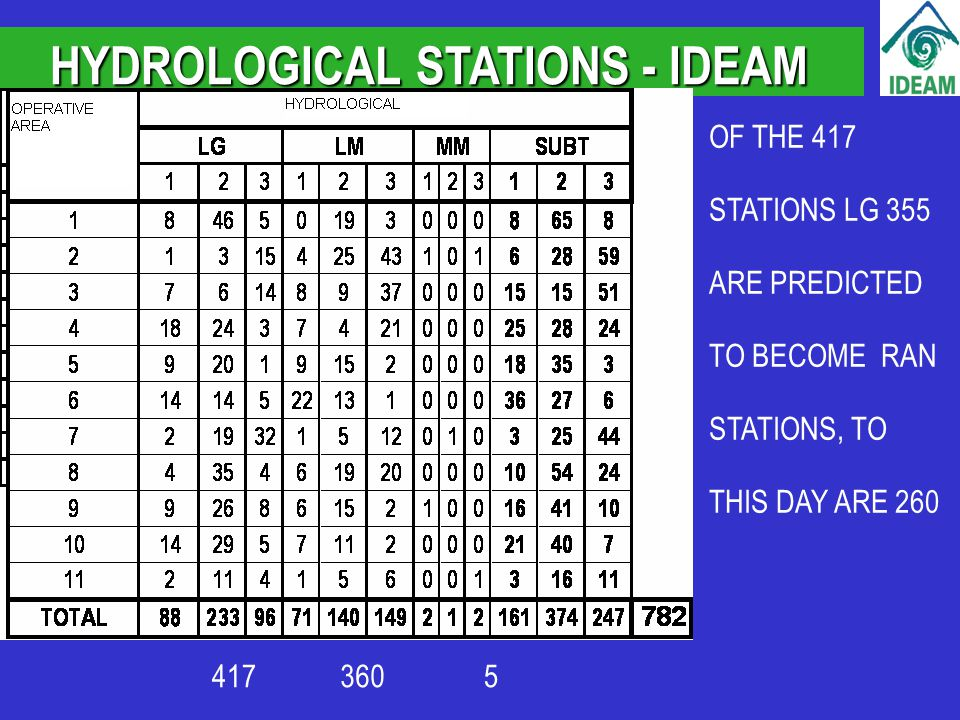 HYDROLOGICAL STATIONS - IDEAM OF THE 417 STATIONS LG 355 ARE PREDICTED TO BECOME RAN STATIONS, TO THIS DAY ARE 260 4173605