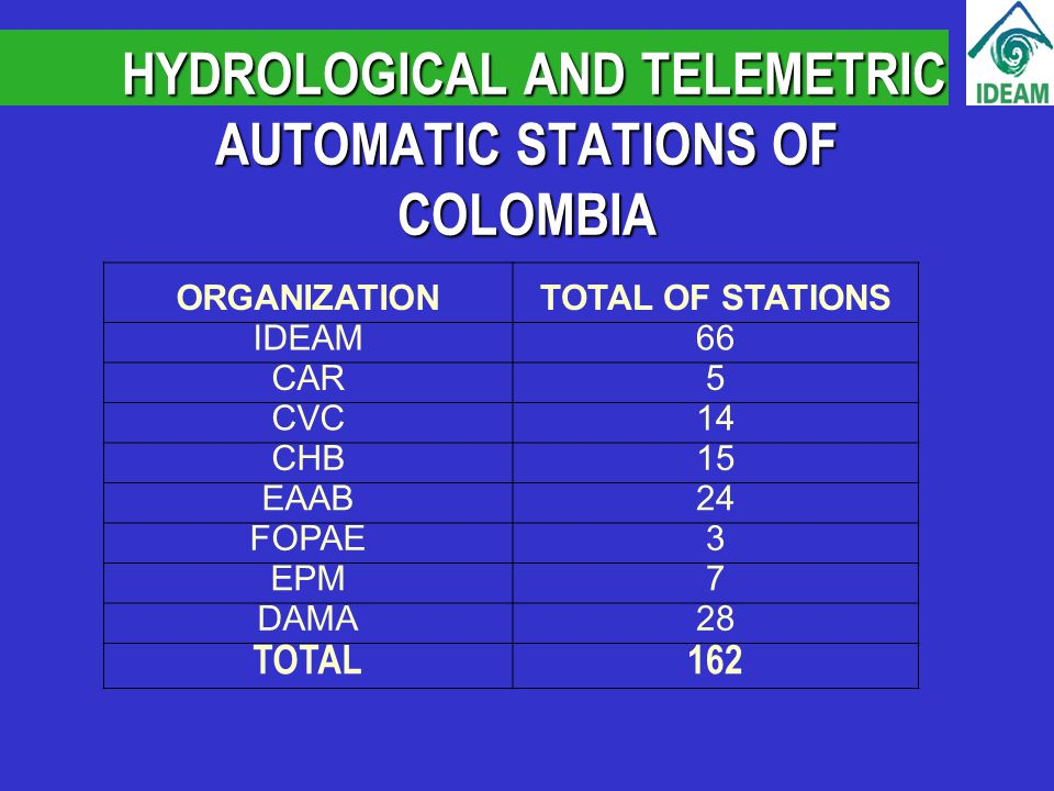 HYDROLOGICAL AND TELEMETRIC AUTOMATIC STATIONS OF COLOMBIA HYDROLOGICAL AND TELEMETRIC AUTOMATIC STATIONS OF COLOMBIA ORGANIZATIONTOTAL OF STATIONS IDEAM66 CAR5 CVC14 CHB15 EAAB24 FOPAE3 EPM7 DAMA28 TOTAL162