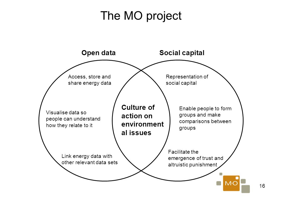 16 The MO project Open dataSocial capital Culture of action on environment al issues Access, store and share energy data Visualise data so people can understand how they relate to it Link energy data with other relevant data sets Facilitate the emergence of trust and altruistic punishment Enable people to form groups and make comparisons between groups Representation of social capital