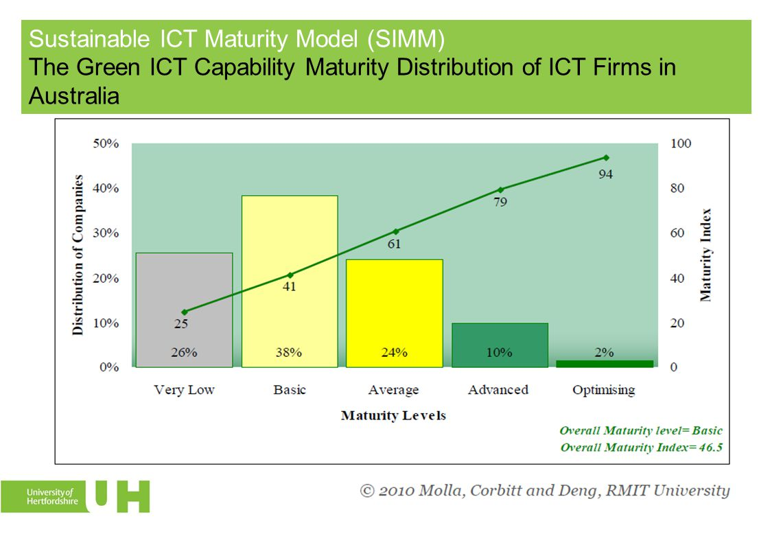 Sustainable ICT Maturity Model (SIMM) The Green ICT Capability Maturity Distribution of ICT Firms in Australia