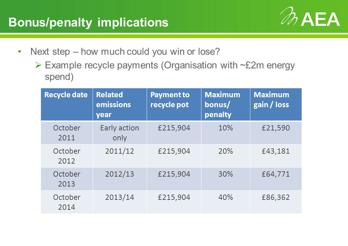 Bonus/penalty implications Next step – how much could you win or lose.