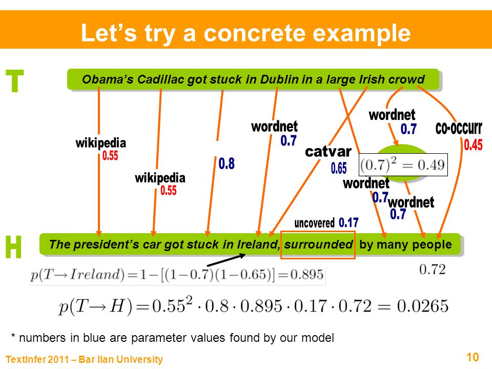 TextInfer 2011 – Bar Ilan University 10 Lets try a concrete example The presidents car got stuck in Ireland, surrounded by many people Obamas Cadillac got stuck in Dublin in a large Irish crowd social group * numbers in blue are parameter values found by our model
