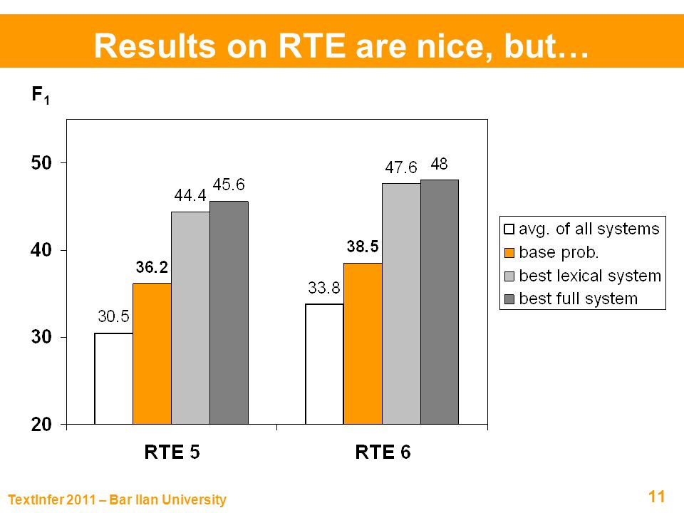 TextInfer 2011 – Bar Ilan University 11 Results on RTE are nice, but… F 1 % Model RTE 6RTE Avg.
