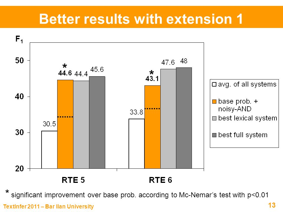 TextInfer 2011 – Bar Ilan University 13 Better results with extension 1 F 1 % Model RTE 6RTE Avg.