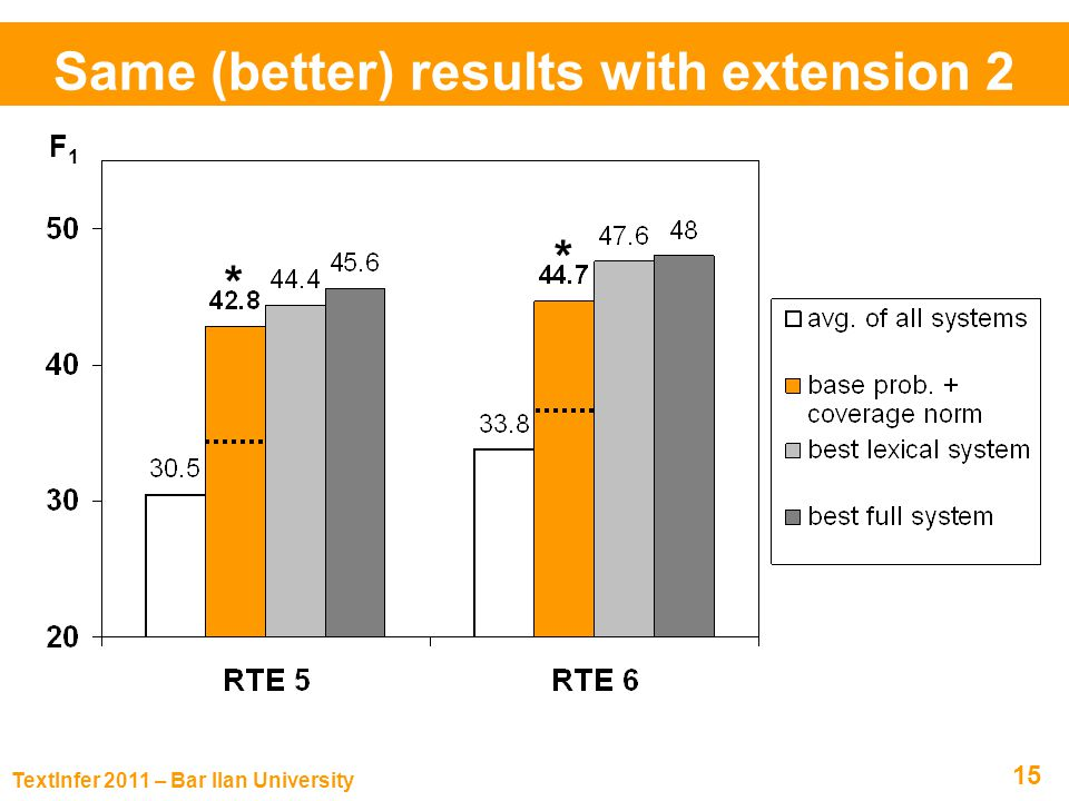 TextInfer 2011 – Bar Ilan University 15 Same (better) results with extension 2 F 1 % Model RTE 6RTE Avg.
