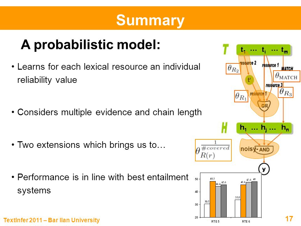 TextInfer 2011 – Bar Ilan University 17 Summary Learns for each lexical resource an individual reliability value Considers multiple evidence and chain length Two extensions which brings us to… Performance is in line with best entailment systems A probabilistic model: noisy-