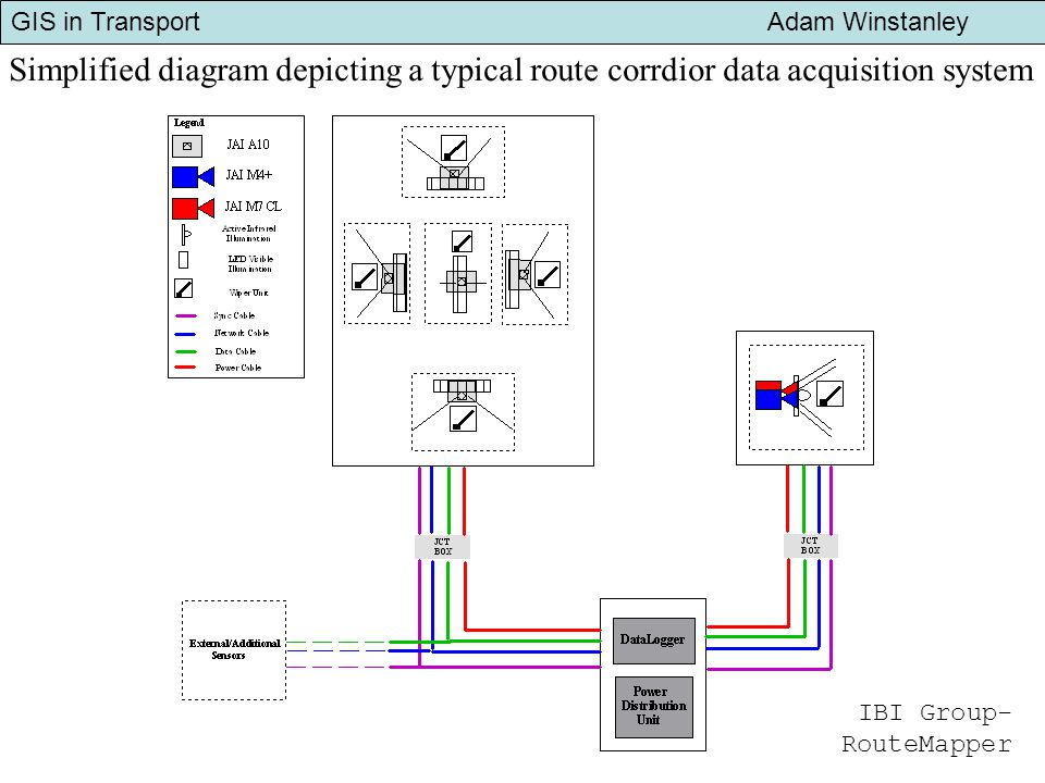 GIS in Transport Adam Winstanley Simplified diagram depicting a typical route corrdior data acquisition system IBI Group- RouteMapper