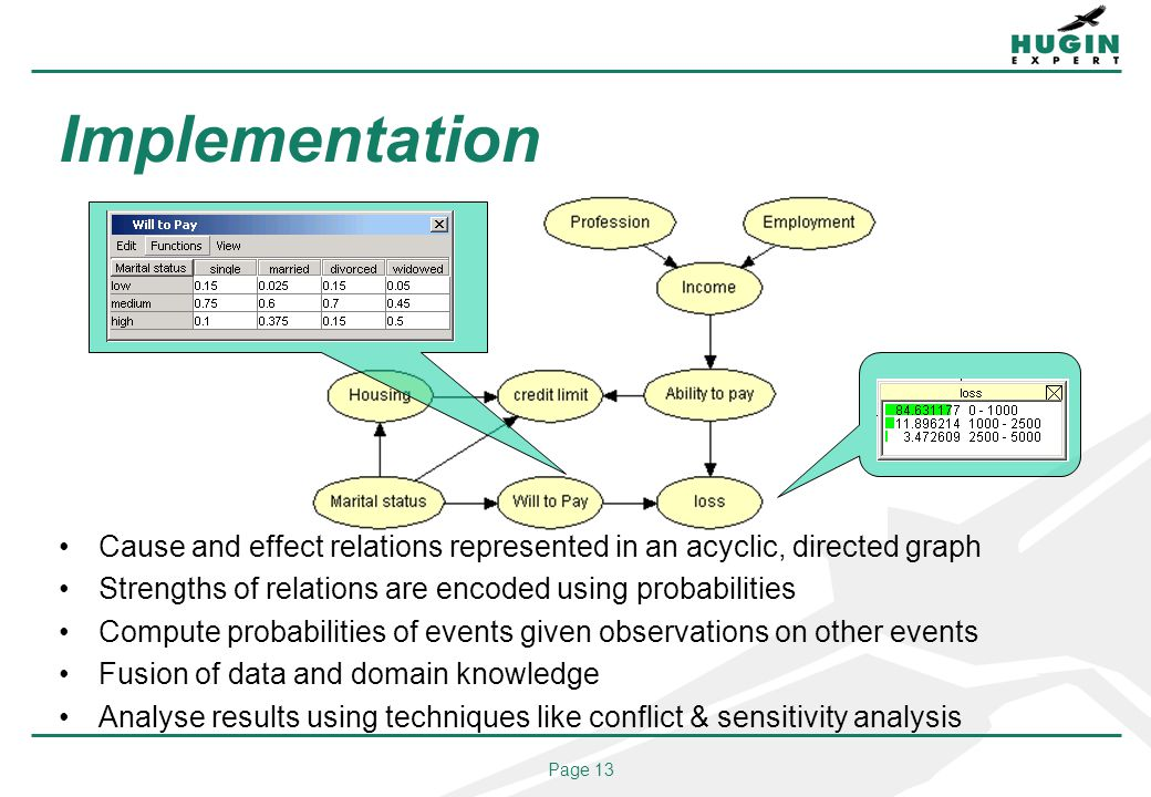 Page 13 Implementation Cause and effect relations represented in an acyclic, directed graph Strengths of relations are encoded using probabilities Compute probabilities of events given observations on other events Fusion of data and domain knowledge Analyse results using techniques like conflict & sensitivity analysis