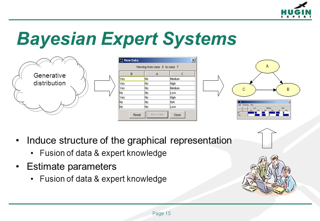 Page 15 Bayesian Expert Systems Induce structure of the graphical representation Fusion of data & expert knowledge Estimate parameters Fusion of data