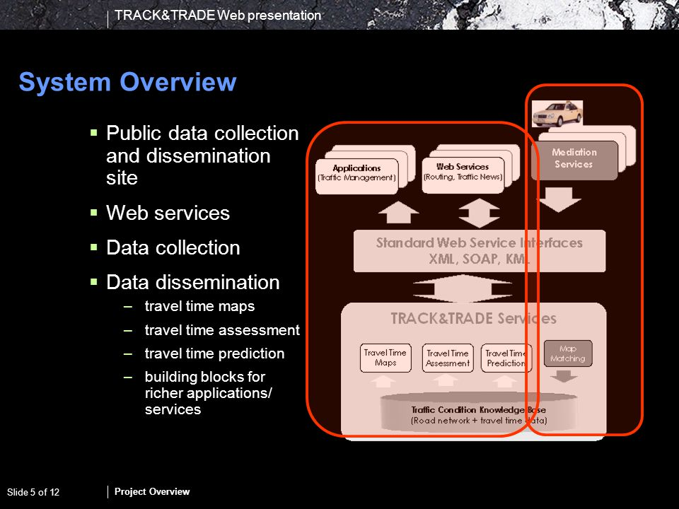 TRACK&TRADE Web presentation Project Overview Slide 5 of 12 System Overview Public data collection and dissemination site Web services Data collection Data dissemination –travel time maps –travel time assessment –travel time prediction –building blocks for richer applications/ services