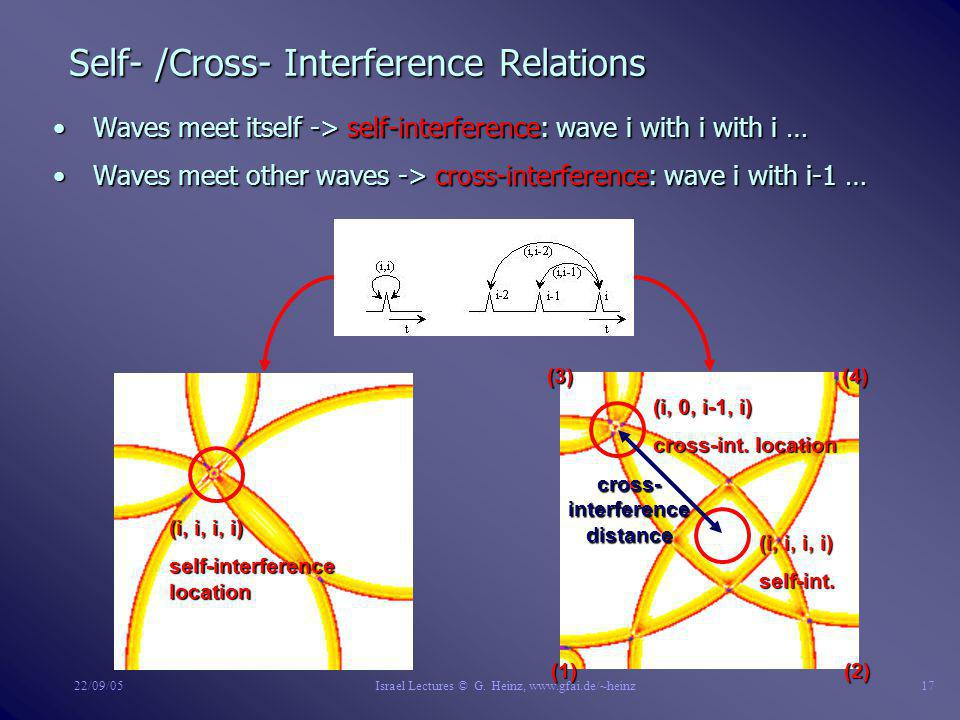 22/09/05Israel Lectures © G. Heinz, www.gfai.de/~heinz16 A Detailed Look to Interference of Discrete Waves n Excitement values becomes maximized at lo