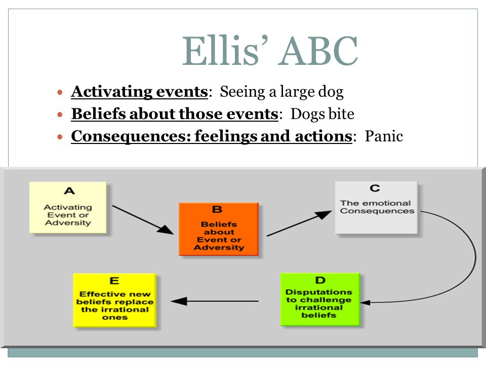 Ellis ABC Activating events: Seeing a large dog Beliefs about those events: Dogs bite Consequences: feelings and actions: Panic