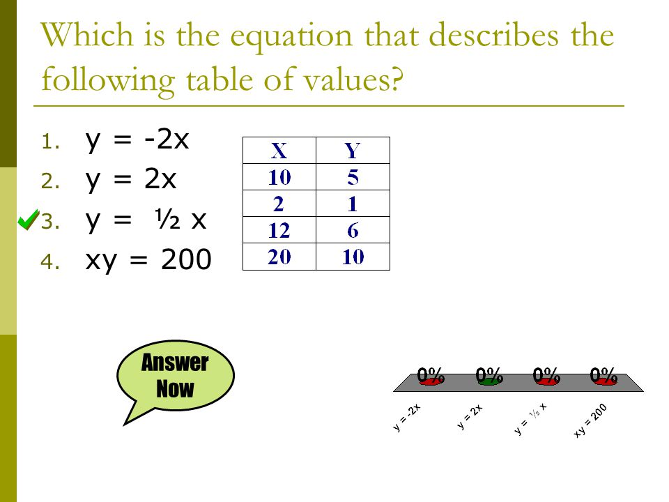 Which is the equation that describes the following table of values? 1. y = -2x 2. y = 2x 3. y = ½ x 4. xy = 200 Answer Now